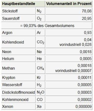 Zusammensetzung von Umgebungsluft