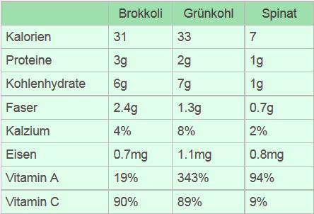 nahrwerte-broccoli