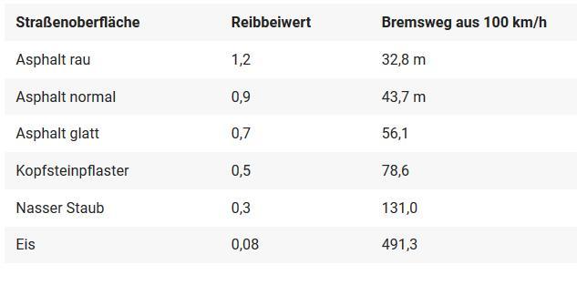 Bremsweg Bike_MotorradOnline